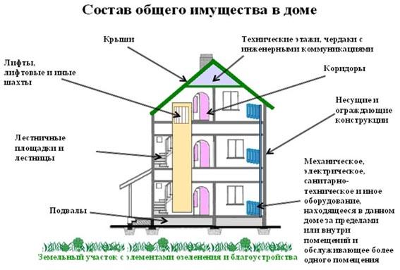 Общедомовое имущество в многоквартирном доме
